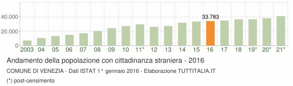 Grafico andamento popolazione stranieri Comune di Venezia