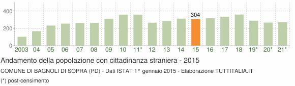 Grafico andamento popolazione stranieri Comune di Bagnoli di Sopra (PD)
