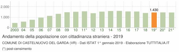 Grafico andamento popolazione stranieri Comune di Castelnuovo del Garda (VR)