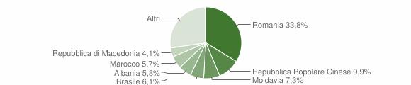Grafico cittadinanza stranieri - Castelnuovo del Garda 2019