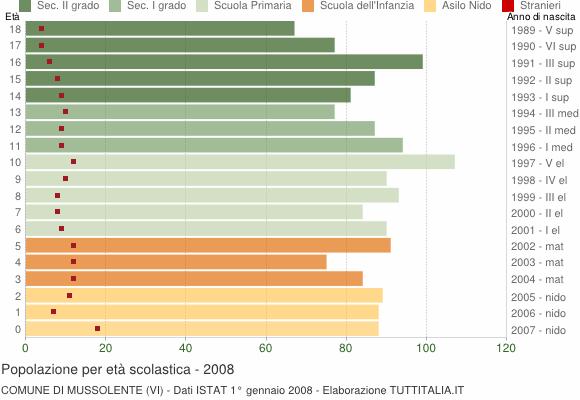 Grafico Popolazione in età scolastica - Mussolente 2008