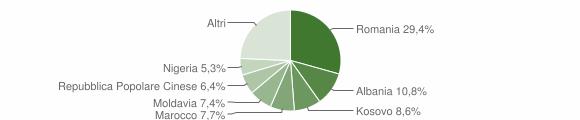 Grafico cittadinanza stranieri - Scorzè 2019