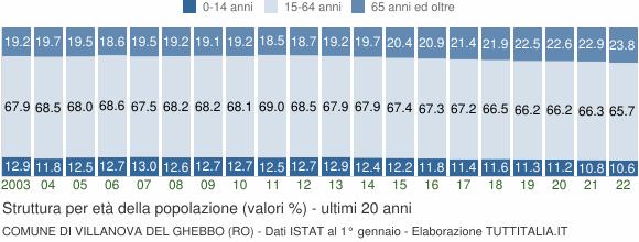 Grafico struttura della popolazione Comune di Villanova del Ghebbo (RO)