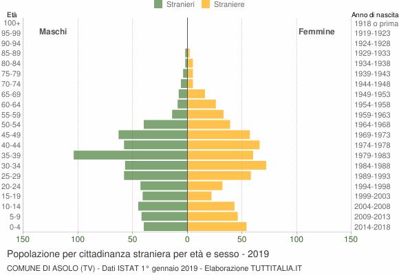 Grafico cittadini stranieri - Asolo 2019