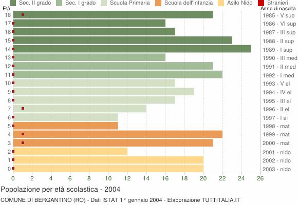 Grafico Popolazione in età scolastica - Bergantino 2004