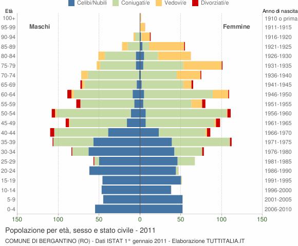 Grafico Popolazione per età, sesso e stato civile Comune di Bergantino (RO)