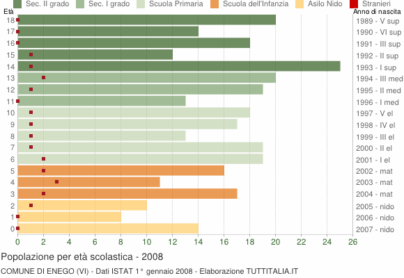 Grafico Popolazione in età scolastica - Enego 2008