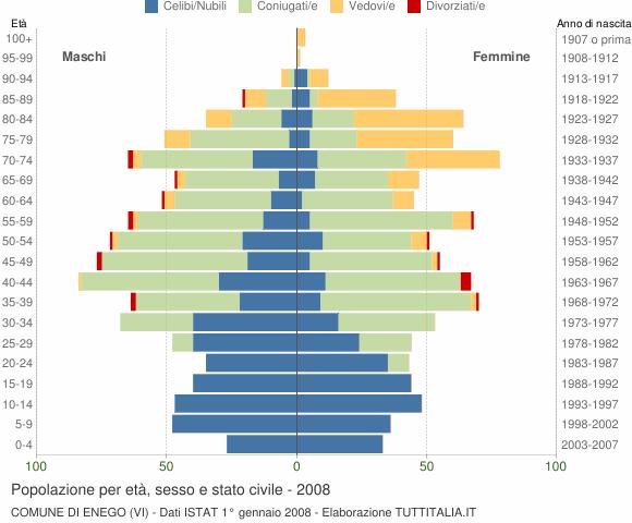 Grafico Popolazione per età, sesso e stato civile Comune di Enego (VI)