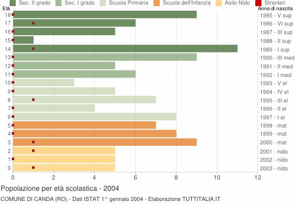 Grafico Popolazione in età scolastica - Canda 2004