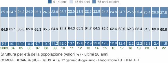 Grafico struttura della popolazione Comune di Canda (RO)