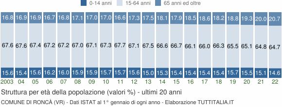 Grafico struttura della popolazione Comune di Roncà (VR)