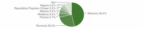 Grafico cittadinanza stranieri - Roverchiara 2018