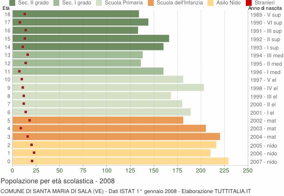 Grafico Popolazione in età scolastica - Santa Maria di Sala 2008