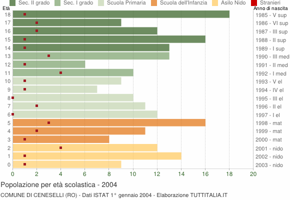 Grafico Popolazione in età scolastica - Ceneselli 2004