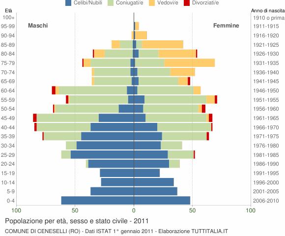 Grafico Popolazione per età, sesso e stato civile Comune di Ceneselli (RO)