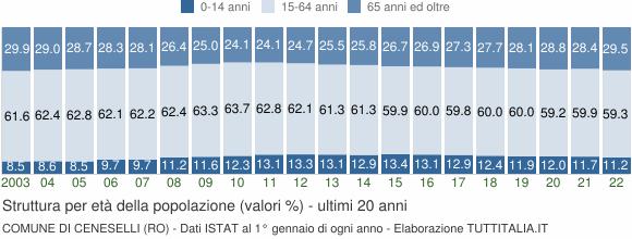 Grafico struttura della popolazione Comune di Ceneselli (RO)