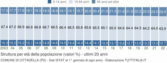 Grafico struttura della popolazione Comune di Cittadella (PD)