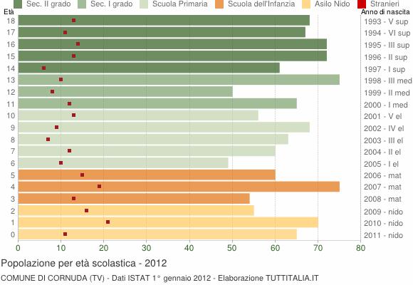 Grafico Popolazione in età scolastica - Cornuda 2012
