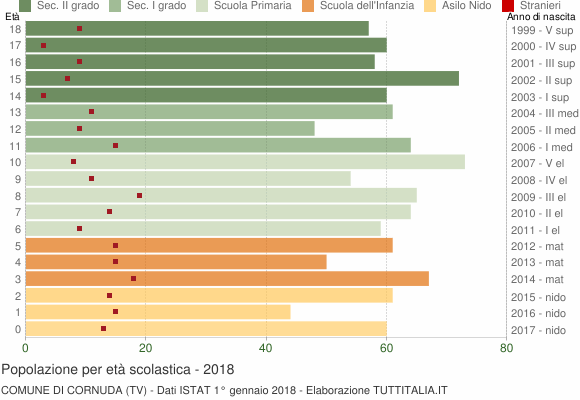 Grafico Popolazione in età scolastica - Cornuda 2018