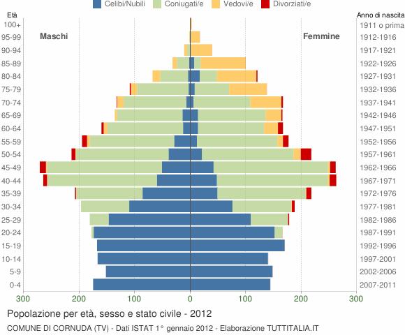 Grafico Popolazione per età, sesso e stato civile Comune di Cornuda (TV)