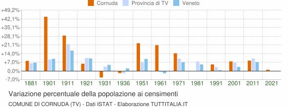 Grafico variazione percentuale della popolazione Comune di Cornuda (TV)