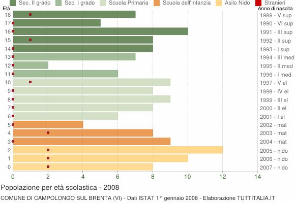 Grafico Popolazione in età scolastica - Campolongo sul Brenta 2008