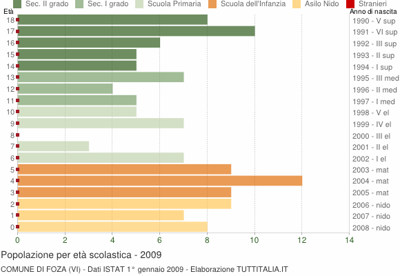 Grafico Popolazione in età scolastica - Foza 2009