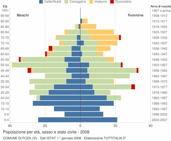 Grafico Popolazione per età, sesso e stato civile Comune di Foza (VI)