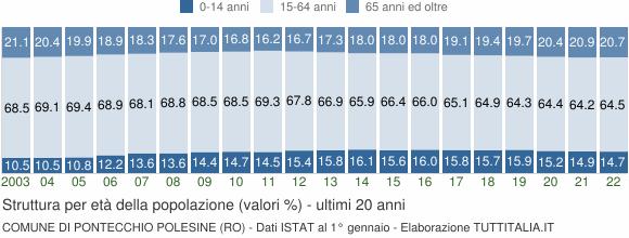 Grafico struttura della popolazione Comune di Pontecchio Polesine (RO)