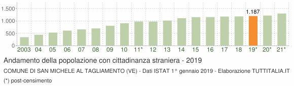 Grafico andamento popolazione stranieri Comune di San Michele al Tagliamento (VE)