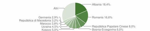 Grafico cittadinanza stranieri - San Michele al Tagliamento 2019
