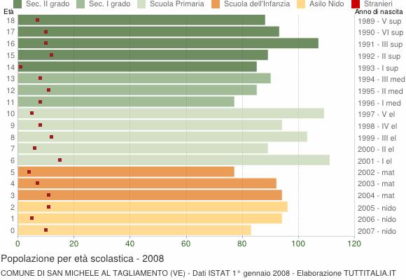 Grafico Popolazione in età scolastica - San Michele al Tagliamento 2008