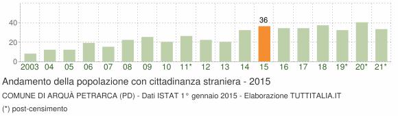 Grafico andamento popolazione stranieri Comune di Arquà Petrarca (PD)