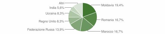 Grafico cittadinanza stranieri - Arquà Petrarca 2015