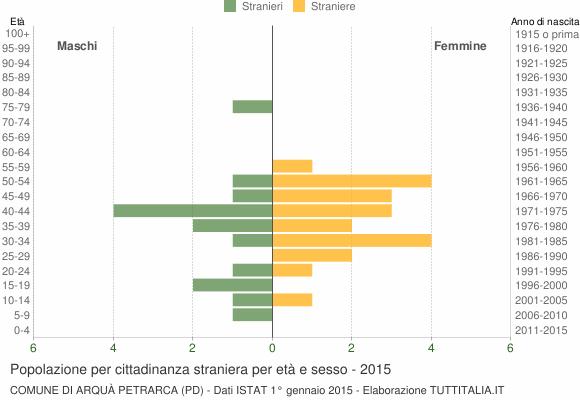 Grafico cittadini stranieri - Arquà Petrarca 2015