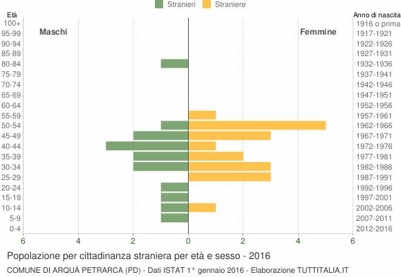 Grafico cittadini stranieri - Arquà Petrarca 2016