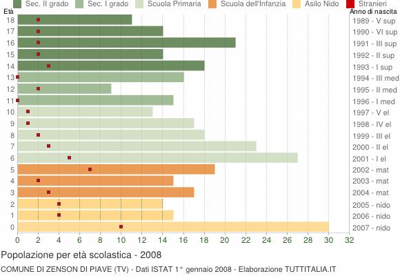 Grafico Popolazione in età scolastica - Zenson di Piave 2008