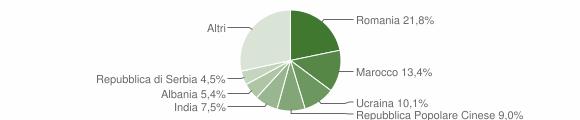 Grafico cittadinanza stranieri - Fossalta di Portogruaro 2018