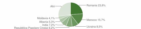 Grafico cittadinanza stranieri - Fossalta di Portogruaro 2019