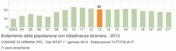 Grafico andamento popolazione stranieri Comune di Urbana (PD)