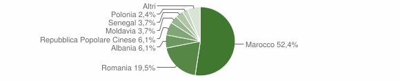 Grafico cittadinanza stranieri - Urbana 2013