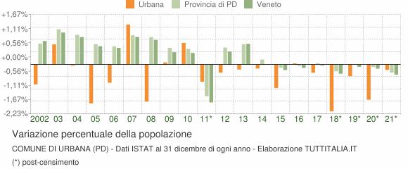 Variazione percentuale della popolazione Comune di Urbana (PD)