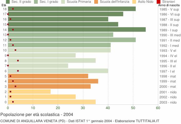 Grafico Popolazione in età scolastica - Anguillara Veneta 2004