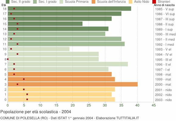 Grafico Popolazione in età scolastica - Polesella 2004