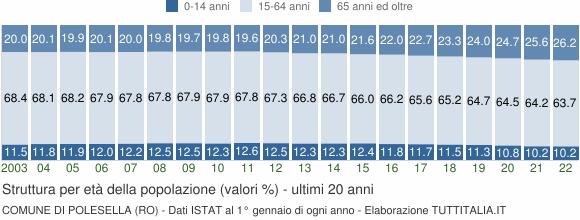 Grafico struttura della popolazione Comune di Polesella (RO)