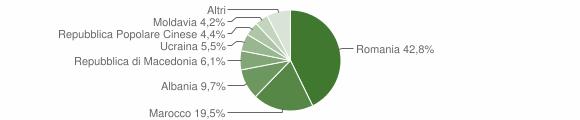 Grafico cittadinanza stranieri - Ospedaletto Euganeo 2015
