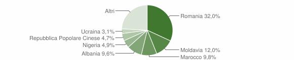 Grafico cittadinanza stranieri - Due Carrare 2019