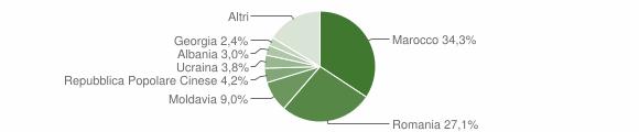 Grafico cittadinanza stranieri - Legnago 2018