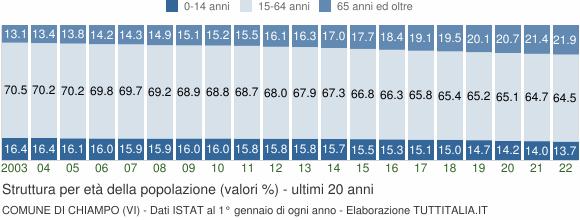 Grafico struttura della popolazione Comune di Chiampo (VI)