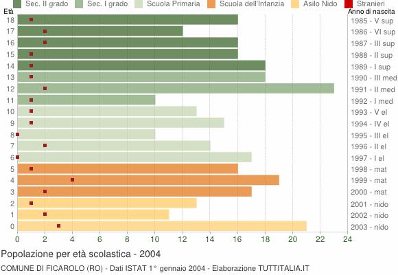 Grafico Popolazione in età scolastica - Ficarolo 2004